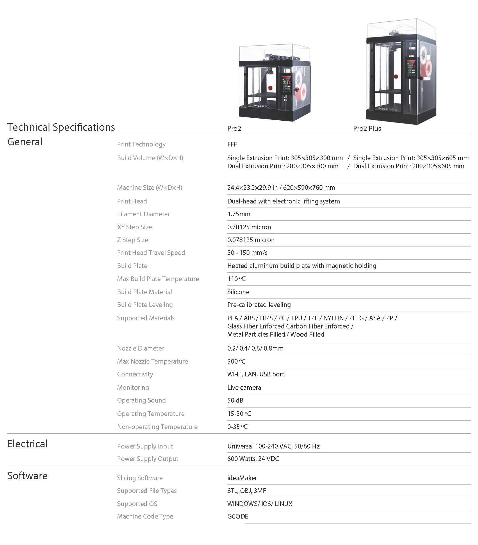 180828_pro2-pro2-plus-raise-3d-printers_specification-sheet.png